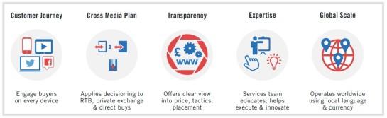 Essential partner capabilities[1]